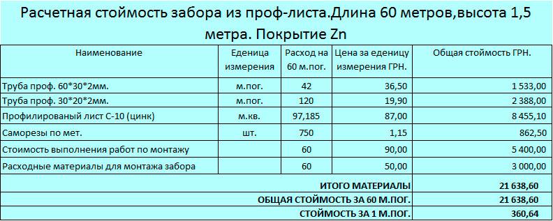 Смета монтаж автоматических ворот